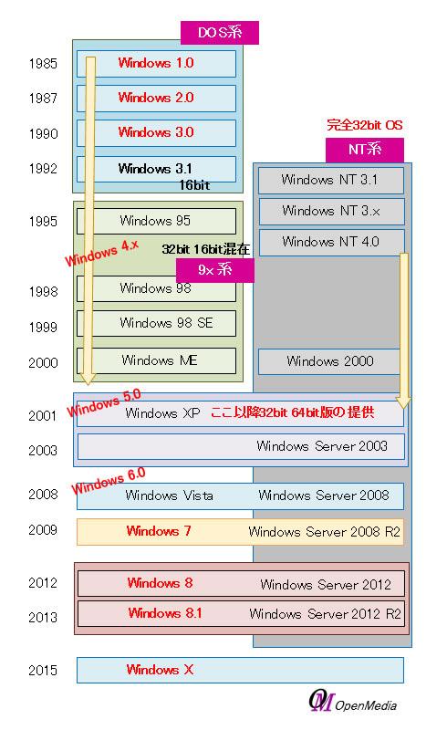 WindowsOS 遷移