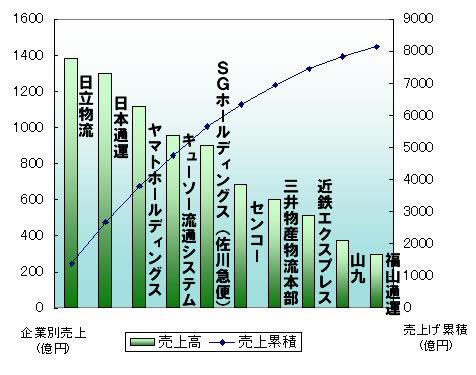 日本の3PL企業トップ10